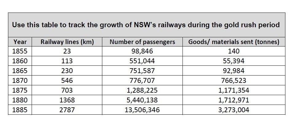Table showing increase in railway lines in NSW 1855-1885