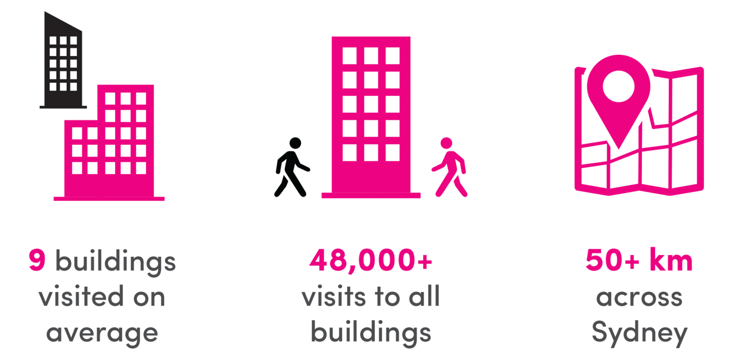 9 buildings visited on average, 48,000+ visits to all buildings, 50+ kilometres across Sydney.
